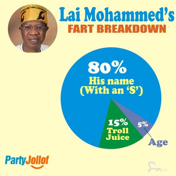 lai mohamed